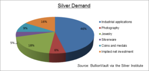 silver-demand