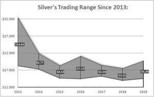 silver Trading Range