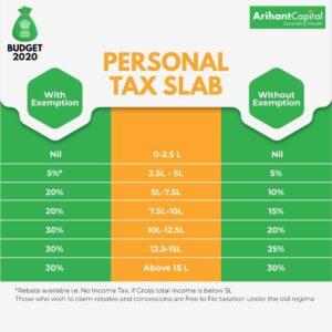 Tax Slab 2020