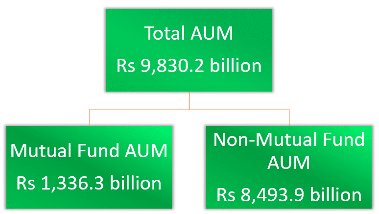 UTI AMC IPO - AUM Mutual Fund and Others