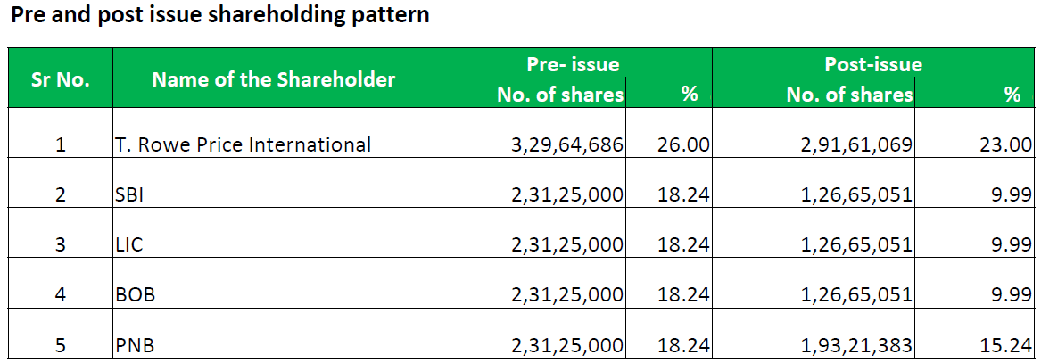UTI AMC IPO - Pre and Post Issue Shareholding Structure