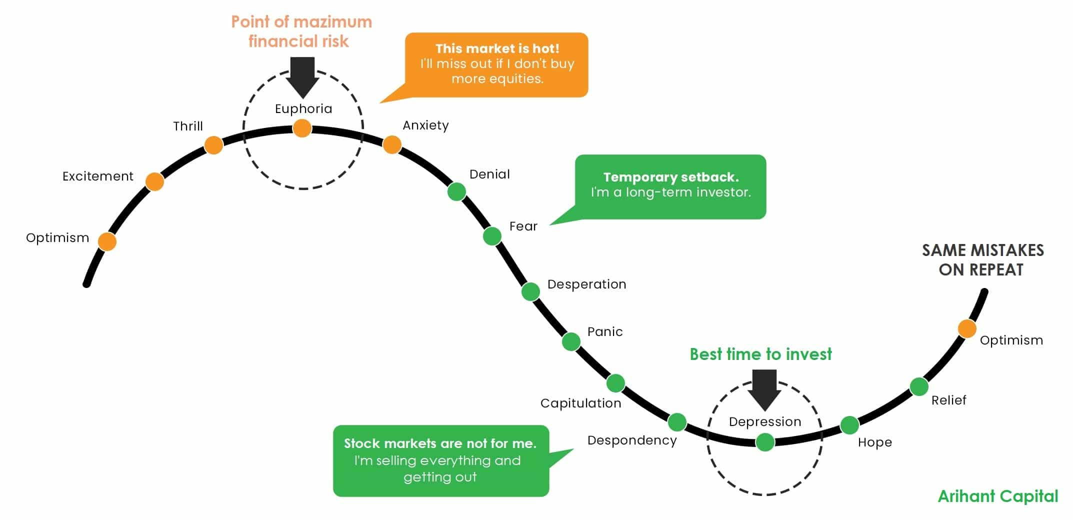 Cycle of market emotions - Is this the right time to invest in stock markets by Arihant Capital