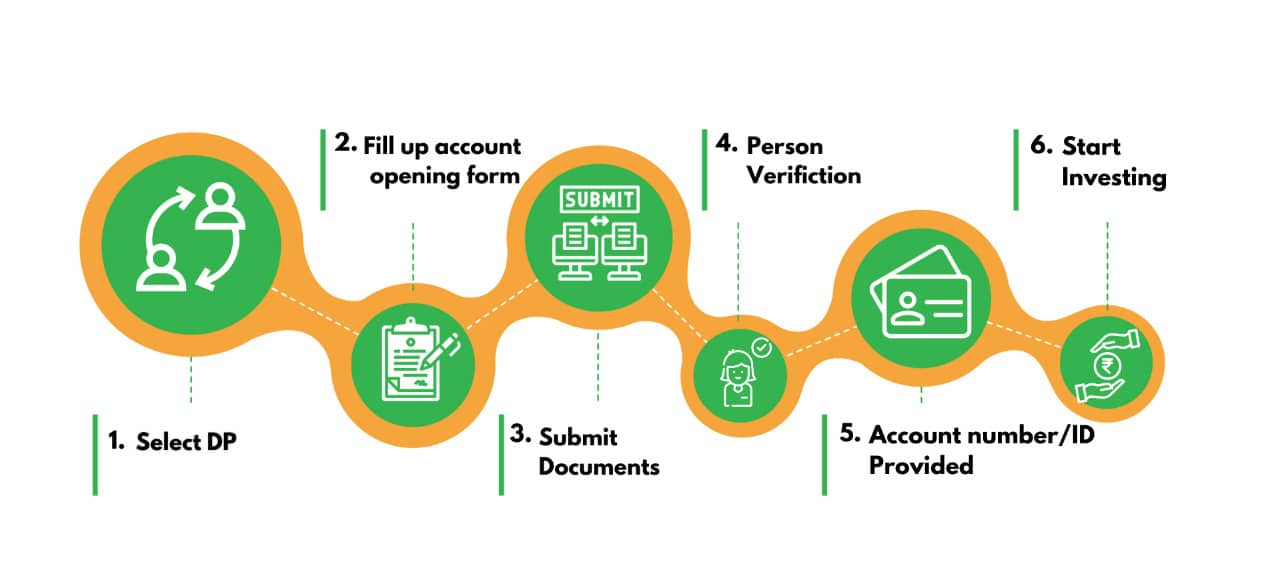 demat account opening process