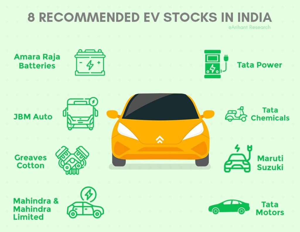 8 EV STOCKS TO INVEST IN INDIA - Electric vehicle stocks in India