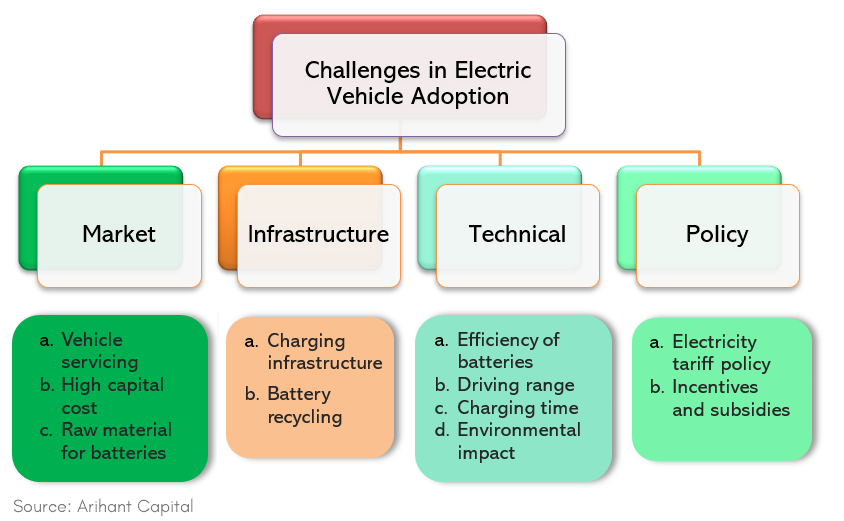 Electric Vehicles Market in India - Should I buy electric car