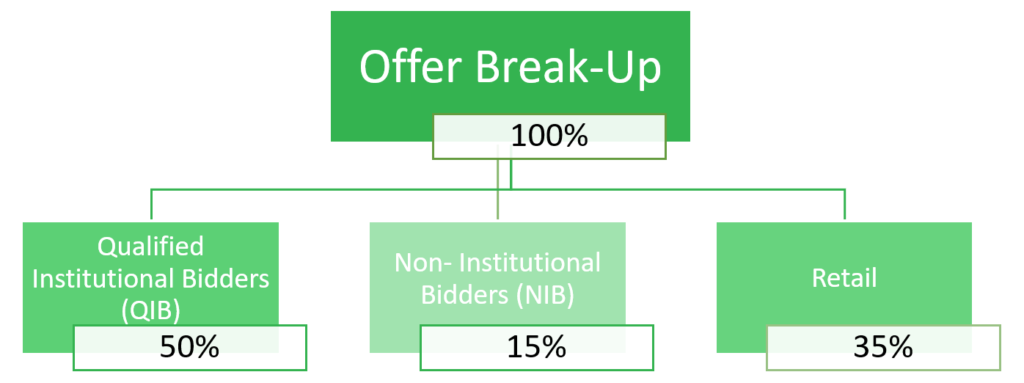 Dodla Dairy IPO - Offer break up - invest in IPO