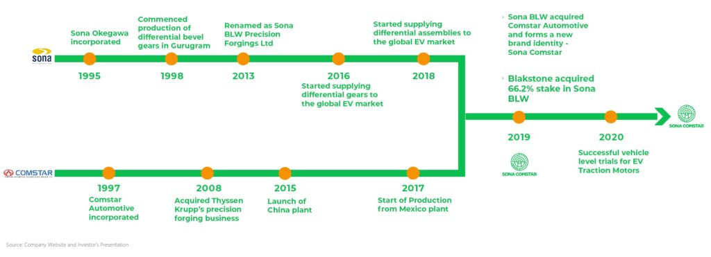 Sona Comstar - Company History and Journey - Should you invest in IPO