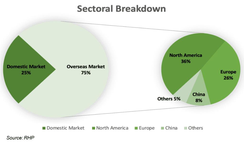 Sona Comstar IPO - EV stocks in India